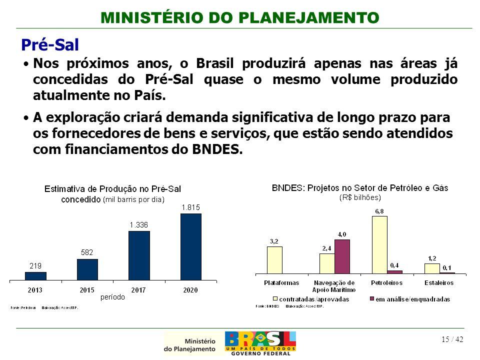 MINISTÉRIO DO PLANEJAMENTO 15 / 42 Pré-Sal Nos próximos anos, o Brasil produzirá apenas nas áreas já concedidas do Pré-Sal quase o mesmo volume produz