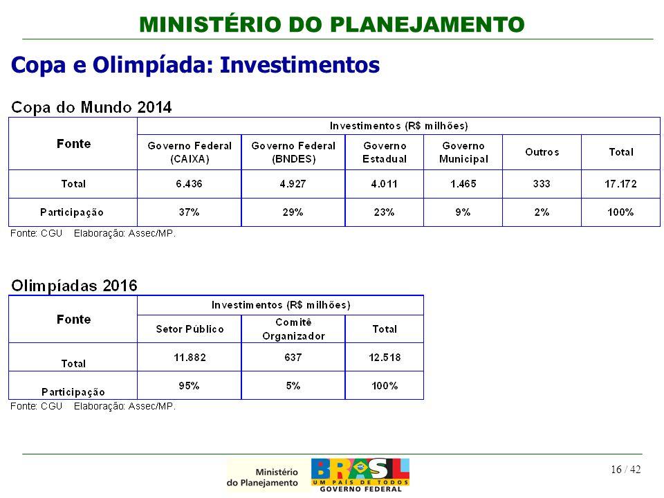 MINISTÉRIO DO PLANEJAMENTO 16 / 42 Copa e Olimpíada: Investimentos