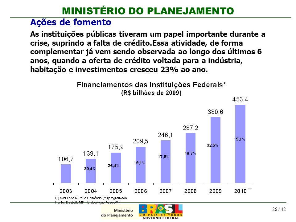 MINISTÉRIO DO PLANEJAMENTO 26 / 42 Ações de fomento As instituições públicas tiveram um papel importante durante a crise, suprindo a falta de crédito.