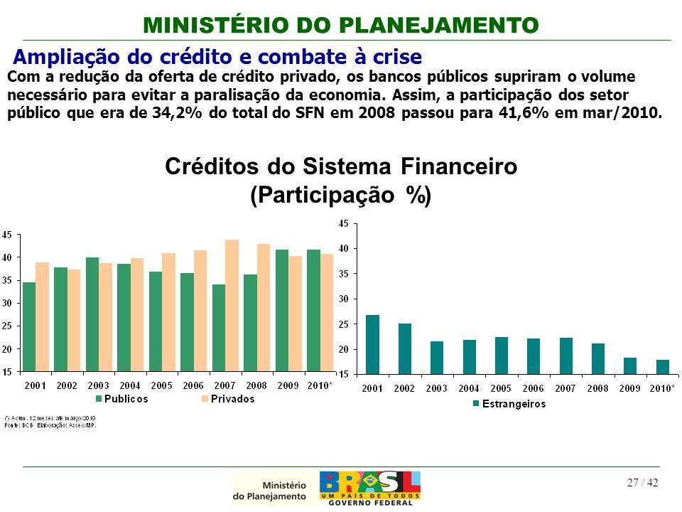 MINISTÉRIO DO PLANEJAMENTO 27 / 42 Créditos do Sistema Financeiro (Participação %) Com a redução da oferta de crédito privado, os bancos públicos supr
