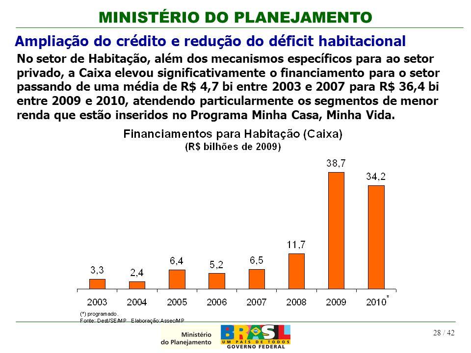 MINISTÉRIO DO PLANEJAMENTO 28 / 42 Ampliação do crédito e redução do déficit habitacional No setor de Habitação, além dos mecanismos específicos para