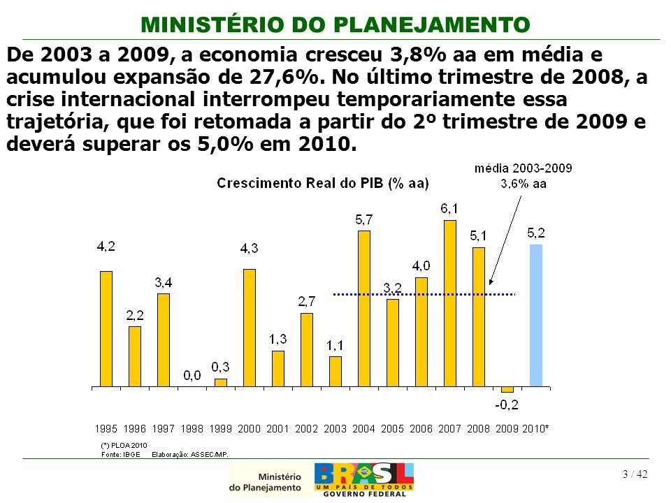 MINISTÉRIO DO PLANEJAMENTO 3 / 42 De 2003 a 2009, a economia cresceu 3,8% aa em média e acumulou expansão de 27,6%. No último trimestre de 2008, a cri