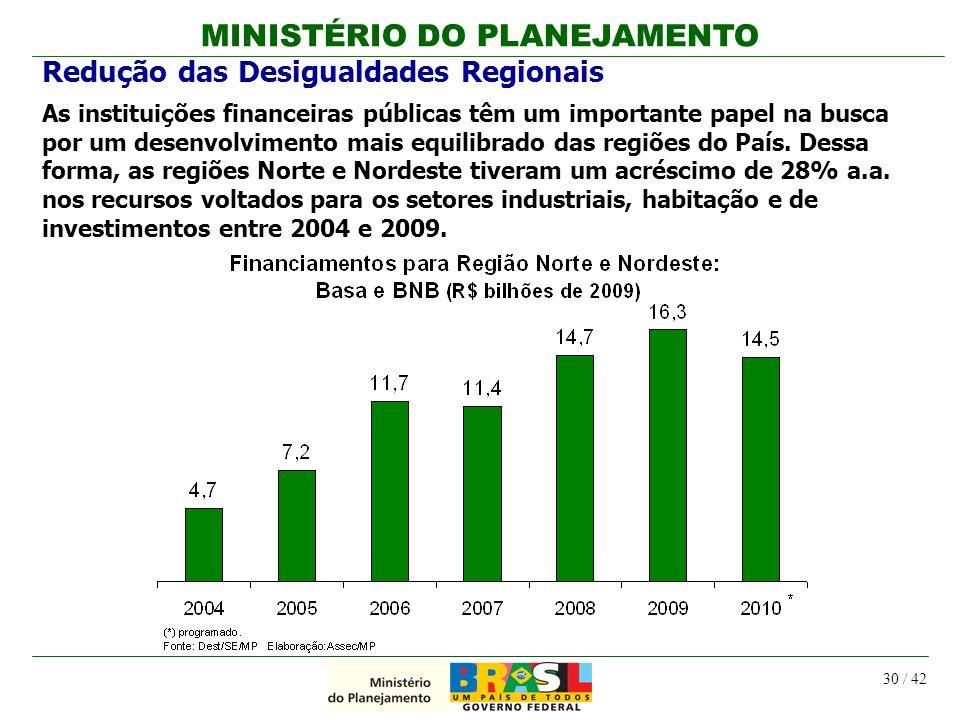 MINISTÉRIO DO PLANEJAMENTO 30 / 42 Redução das Desigualdades Regionais As instituições financeiras públicas têm um importante papel na busca por um de