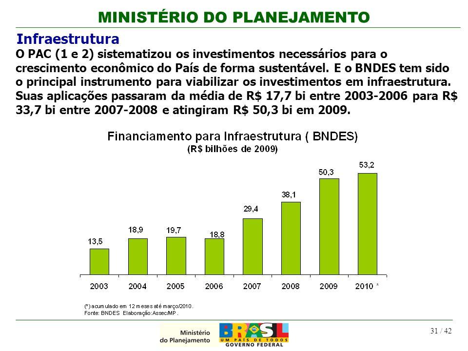 MINISTÉRIO DO PLANEJAMENTO 31 / 42 Infraestrutura O PAC (1 e 2) sistematizou os investimentos necessários para o crescimento econômico do País de form
