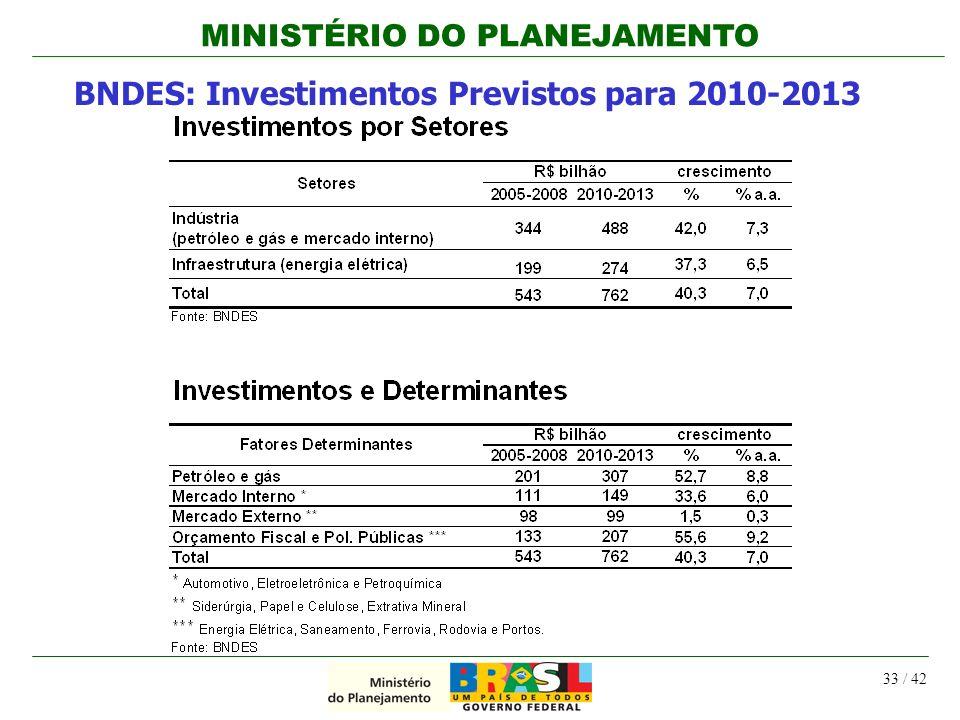 MINISTÉRIO DO PLANEJAMENTO 33 / 42 BNDES: Investimentos Previstos para 2010-2013