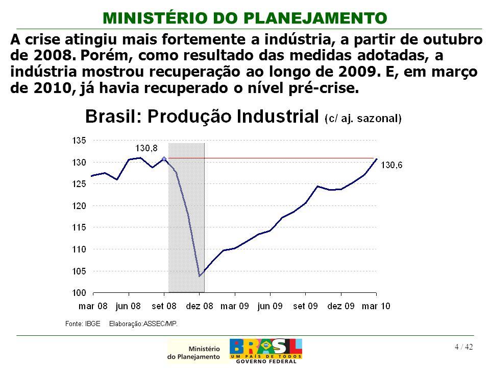 MINISTÉRIO DO PLANEJAMENTO 4 / 42 A crise atingiu mais fortemente a indústria, a partir de outubro de 2008. Porém, como resultado das medidas adotadas