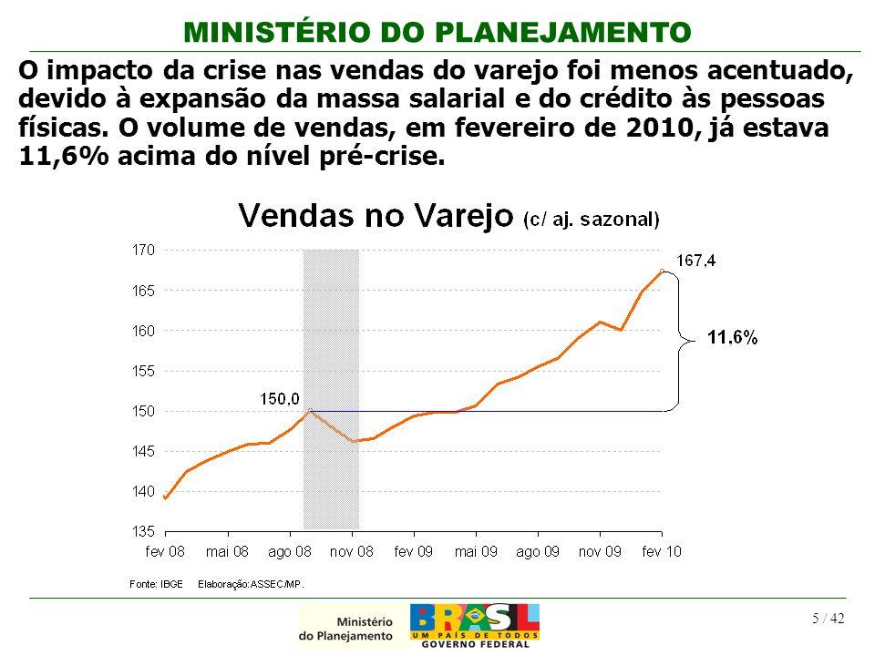 MINISTÉRIO DO PLANEJAMENTO 5 / 42 O impacto da crise nas vendas do varejo foi menos acentuado, devido à expansão da massa salarial e do crédito às pes