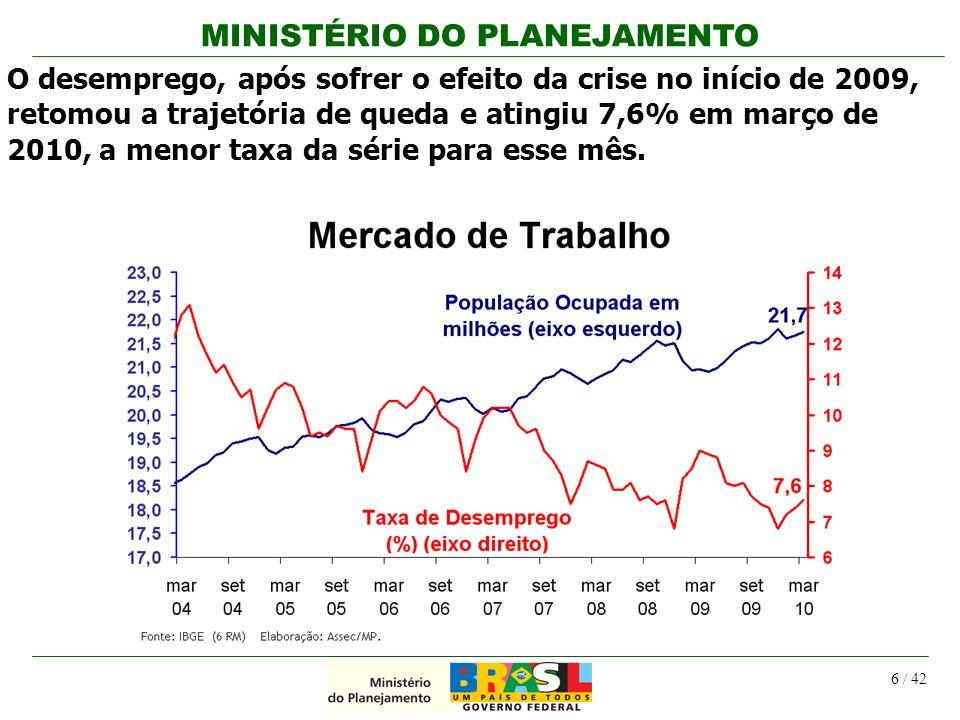 MINISTÉRIO DO PLANEJAMENTO 6 / 42 O desemprego, após sofrer o efeito da crise no início de 2009, retomou a trajetória de queda e atingiu 7,6% em março