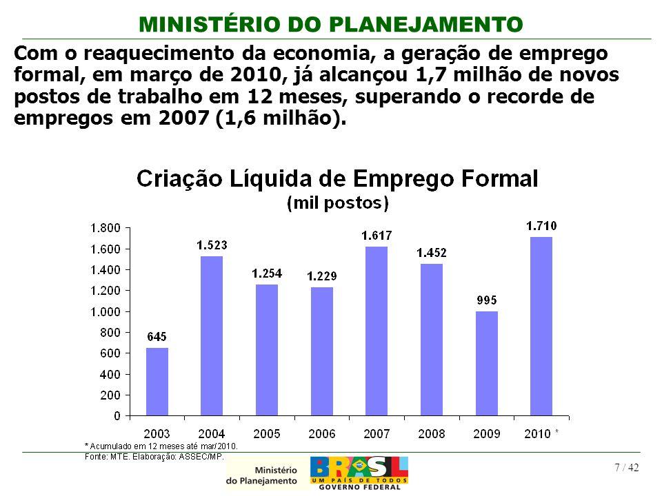 MINISTÉRIO DO PLANEJAMENTO 7 / 42 Com o reaquecimento da economia, a geração de emprego formal, em março de 2010, já alcançou 1,7 milhão de novos post