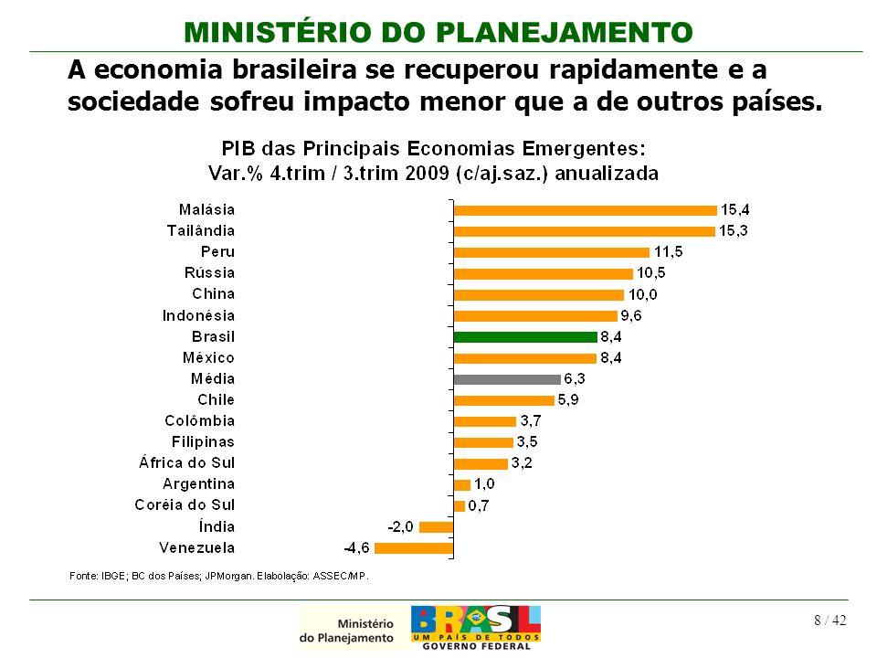 MINISTÉRIO DO PLANEJAMENTO 8 / 42 A economia brasileira se recuperou rapidamente e a sociedade sofreu impacto menor que a de outros países.