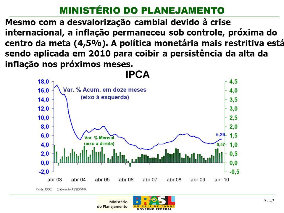 MINISTÉRIO DO PLANEJAMENTO 9 / 42 Mesmo com a desvalorização cambial devido à crise internacional, a inflação permaneceu sob controle, próxima do cent