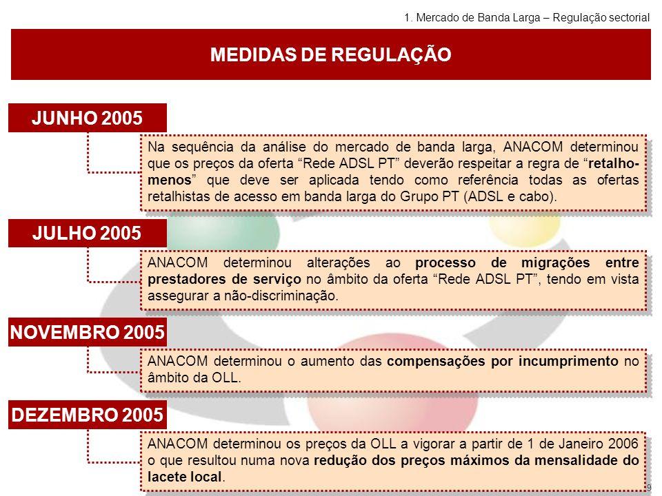 9 MEDIDAS DE REGULAÇÃO JUNHO 2005 Na sequência da análise do mercado de banda larga, ANACOM determinou que os preços da oferta Rede ADSL PT deverão respeitar a regra de retalho- menos que deve ser aplicada tendo como referência todas as ofertas retalhistas de acesso em banda larga do Grupo PT (ADSL e cabo).