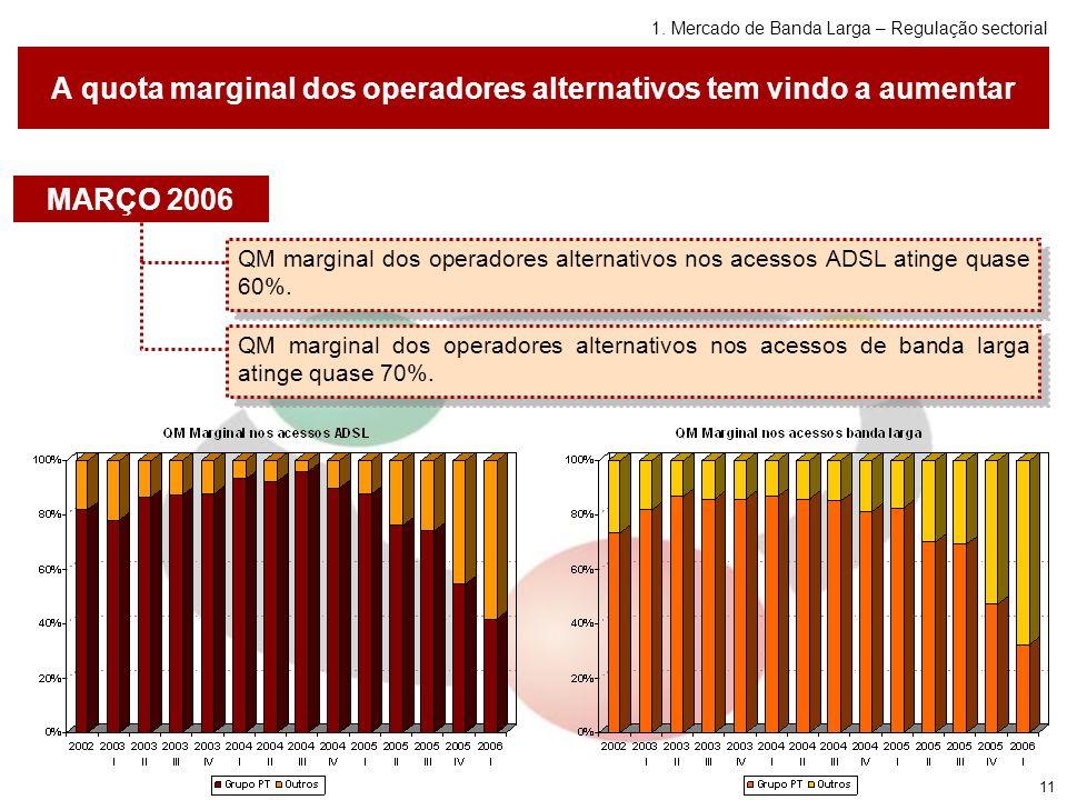 11 A quota marginal dos operadores alternativos tem vindo a aumentar QM marginal dos operadores alternativos nos acessos de banda larga atinge quase 70%.