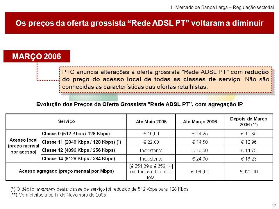 12 Os preços da oferta grossista Rede ADSL PT voltaram a diminuir PTC anuncia alterações à oferta grossista Rede ADSL PT com redução do preço do acesso local de todas as classes de serviço.