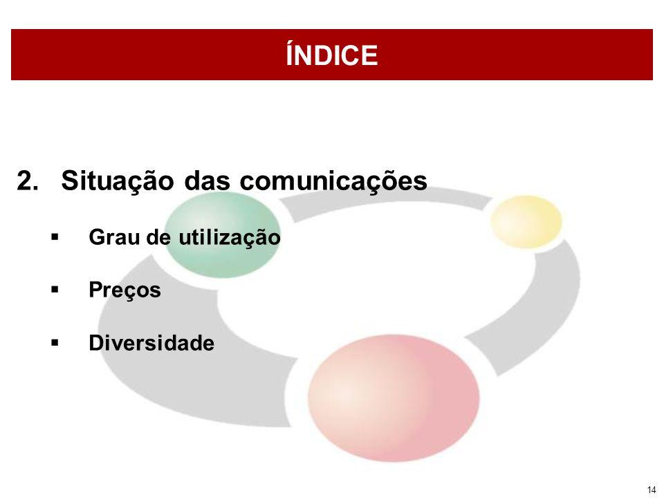 14 ÍNDICE 2.Situação das comunicações Grau de utilização Preços Diversidade