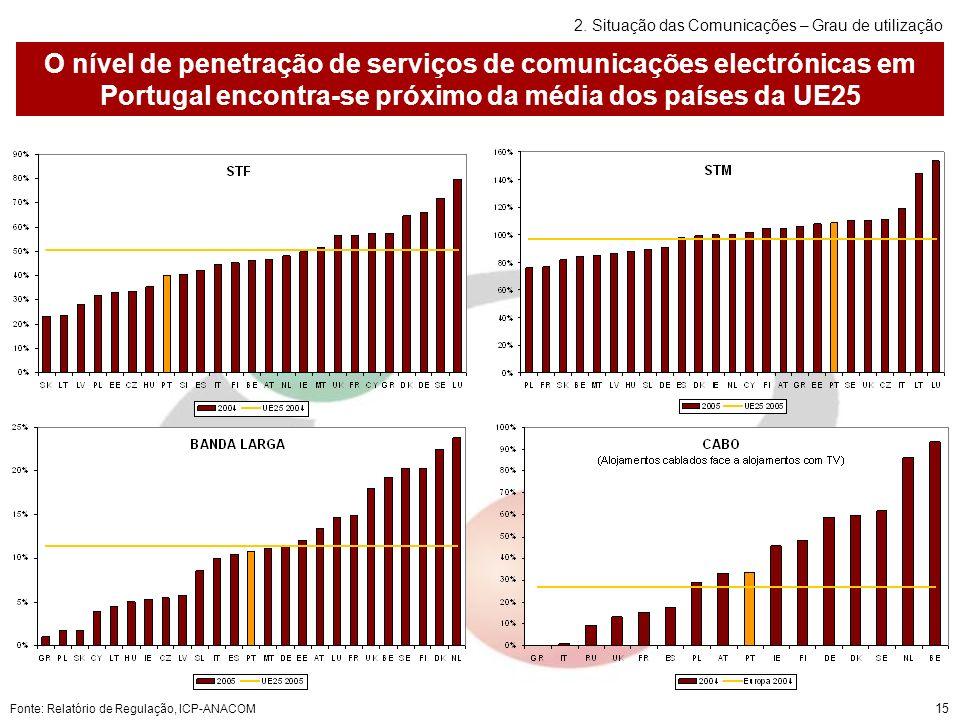 15 O nível de penetração de serviços de comunicações electrónicas em Portugal encontra-se próximo da média dos países da UE25 Fonte: Relatório de Regulação, ICP-ANACOM 2.