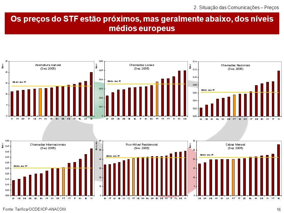 16 Os preços do STF estão próximos, mas geralmente abaixo, dos níveis médios europeus Fonte: Tarifica/OCDE/ICP-ANACOM.