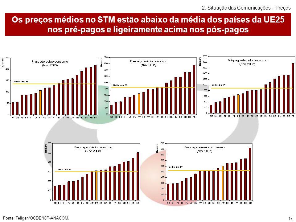 17 Os preços médios no STM estão abaixo da média dos países da UE25 nos pré-pagos e ligeiramente acima nos pós-pagos Fonte: Teligen/OCDE/ICP-ANACOM.
