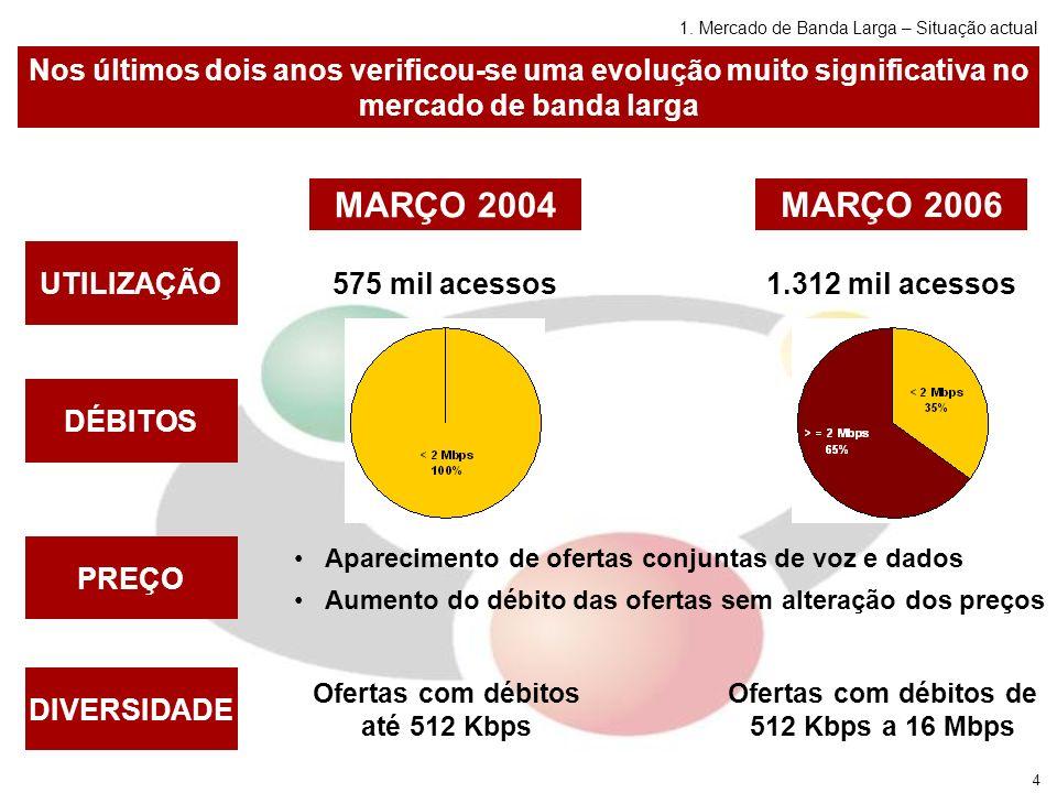 5 MEDIDAS DE REGULAÇÃO AGOSTO 2004 ANACOM determinou à PTC que oferecesse, a nível grossista (Rede ADSL PT), uma classe de serviço com maior débito (2 Mbps / 512 Kbps).