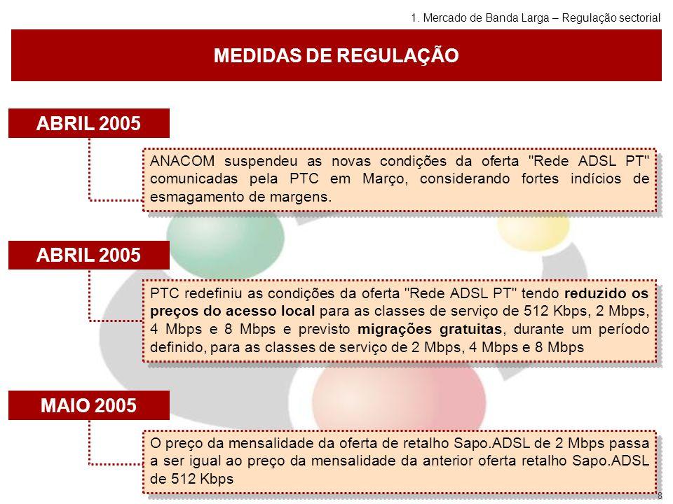 8 MEDIDAS DE REGULAÇÃO ABRIL 2005 ANACOM suspendeu as novas condições da oferta Rede ADSL PT comunicadas pela PTC em Março, considerando fortes indícios de esmagamento de margens.