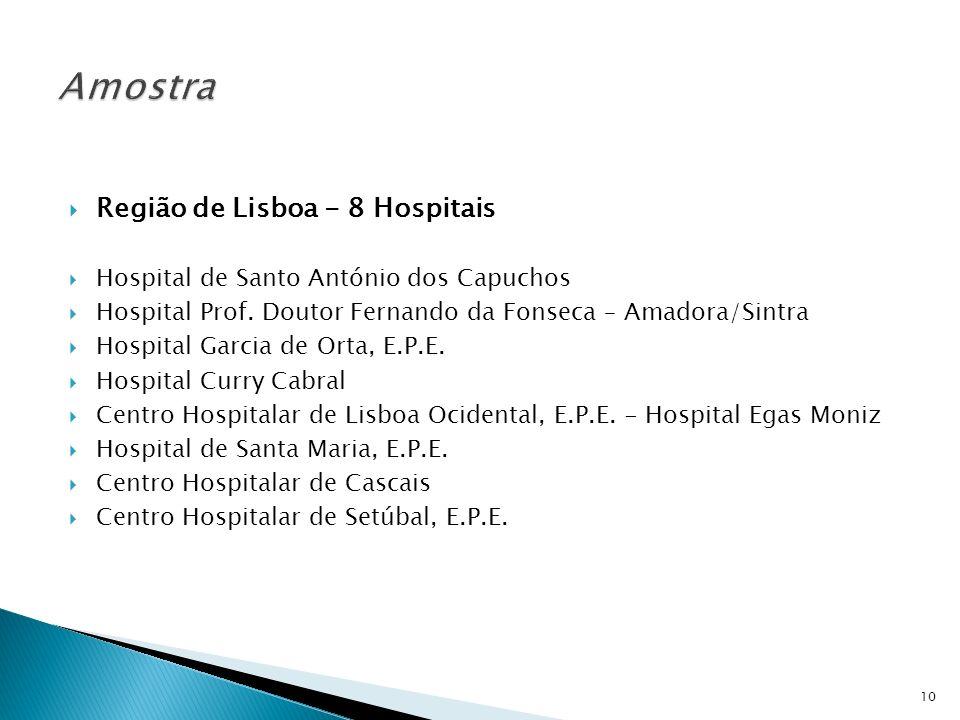 Região de Lisboa - 8 Hospitais Hospital de Santo António dos Capuchos Hospital Prof. Doutor Fernando da Fonseca – Amadora/Sintra Hospital Garcia de Or