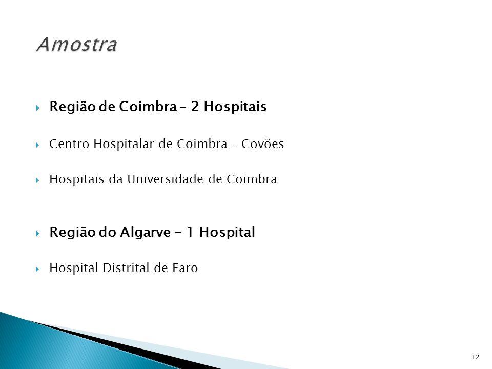 Região de Coimbra – 2 Hospitais Centro Hospitalar de Coimbra – Covões Hospitais da Universidade de Coimbra Região do Algarve - 1 Hospital Hospital Dis
