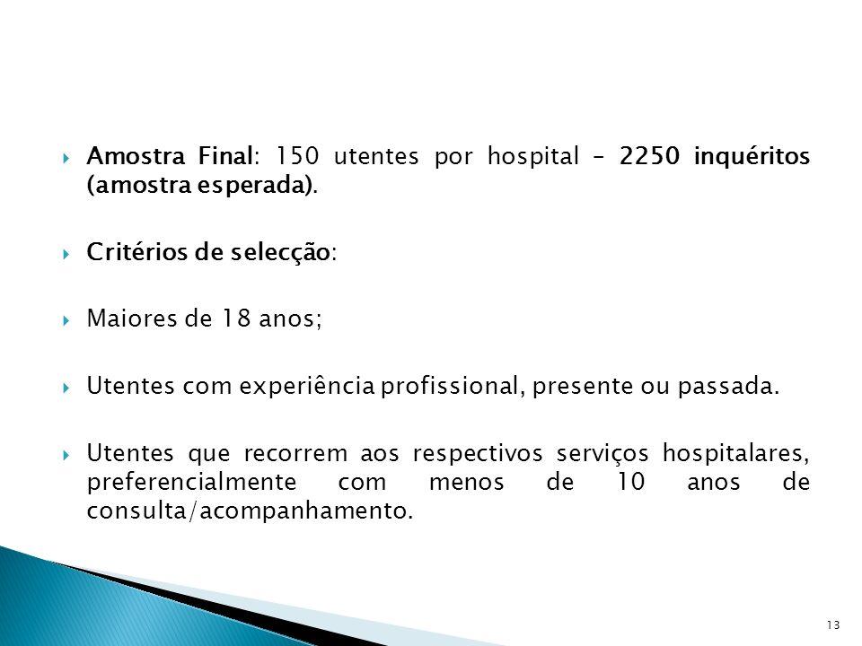 Amostra Final: 150 utentes por hospital – 2250 inquéritos (amostra esperada). Critérios de selecção: Maiores de 18 anos; Utentes com experiência profi