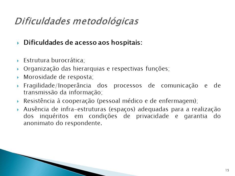 Dificuldades de acesso aos hospitais: Estrutura burocrática; Organização das hierarquias e respectivas funções; Morosidade de resposta; Fragilidade/In