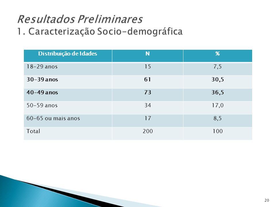 Distribuição de IdadesN% 18-29 anos157,5 30-39 anos6130,5 40-49 anos7336,5 50-59 anos3417,0 60-65 ou mais anos178,5 Total200100 20