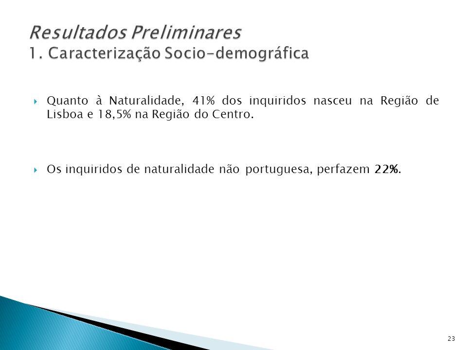 Quanto à Naturalidade, 41% dos inquiridos nasceu na Região de Lisboa e 18,5% na Região do Centro. Os inquiridos de naturalidade não portuguesa, perfaz