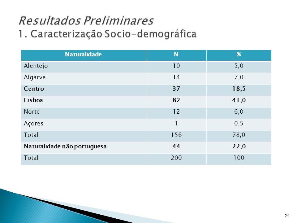 NaturalidadeN% Alentejo105,0 Algarve147,0 Centro3718,5 Lisboa8241,0 Norte126,0 Açores10,5 Total15678,0 Naturalidade não portuguesa4422,0 Total200100 2