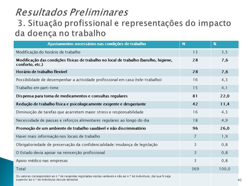 Ajustamentos necessários nas condições de trabalhoN% Modificação do horário de trabalho133,5 Modificação das condições físicas de trabalho no local de