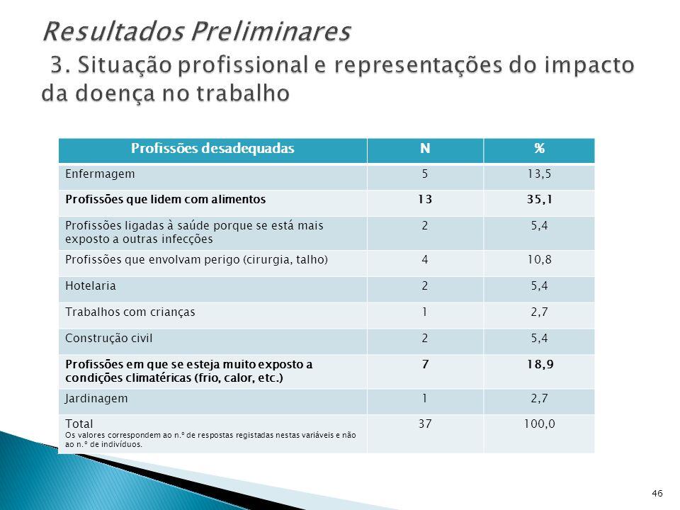 Profissões desadequadasN% Enfermagem513,5 Profissões que lidem com alimentos1335,1 Profissões ligadas à saúde porque se está mais exposto a outras inf