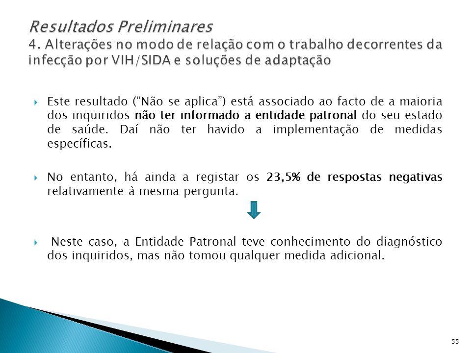 Este resultado (Não se aplica) está associado ao facto de a maioria dos inquiridos não ter informado a entidade patronal do seu estado de saúde. Daí n