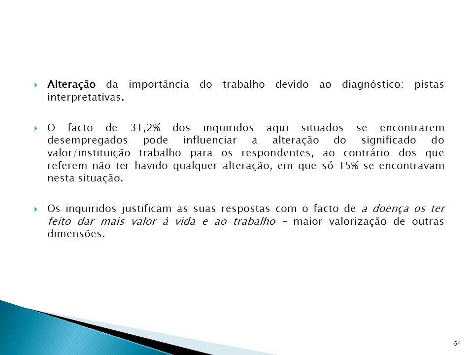 Alteração da importância do trabalho devido ao diagnóstico: pistas interpretativas. O facto de 31,2% dos inquiridos aqui situados se encontrarem desem
