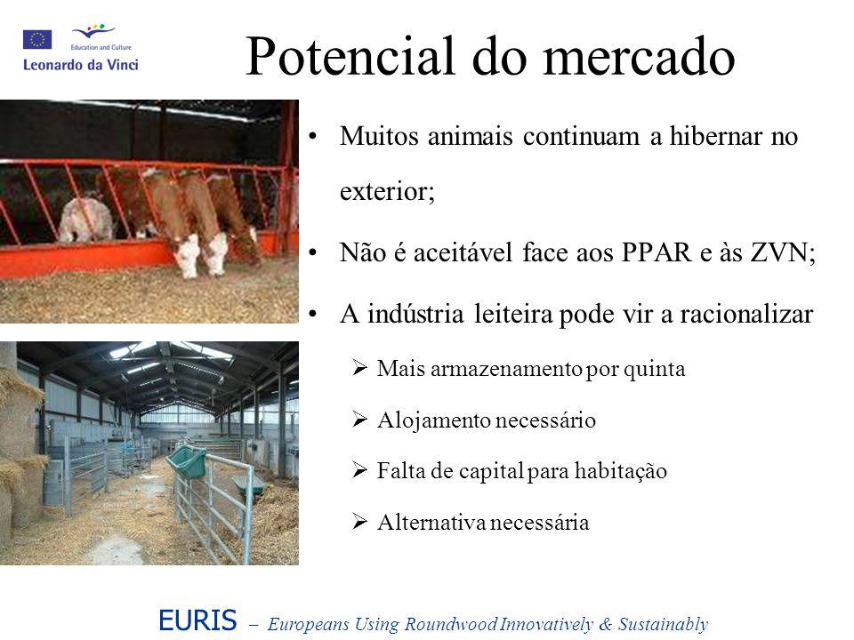 Potencial do mercado Muitos animais continuam a hibernar no exterior; Não é aceitável face aos PPAR e às ZVN; A indústria leiteira pode vir a racional
