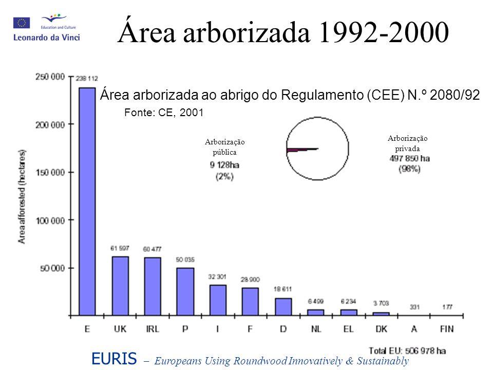 Arborização de Coníferas/Folhosas EURIS – Europeans Using Roundwood Innovatively & Sustainably Percentagem de coníferas e folhosas em explorações florestais arborizadas ao abrigo do Regulamento 2080/92 Fonte: EC, 2001 Coníferas Folhosas e plantações mistas