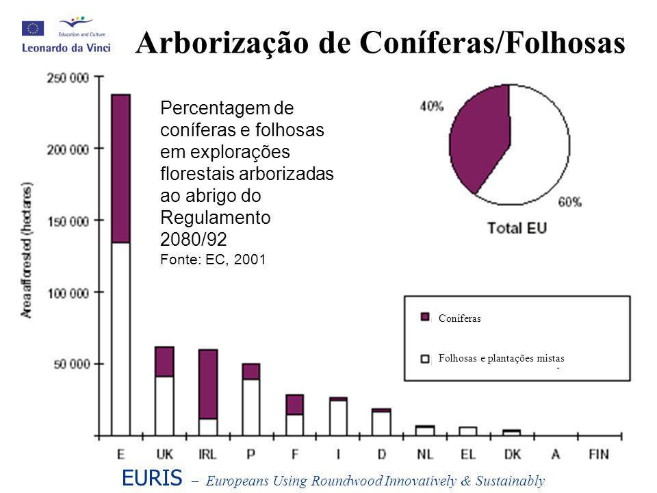 Arborização de Coníferas/Folhosas EURIS – Europeans Using Roundwood Innovatively & Sustainably Percentagem de coníferas e folhosas em explorações flor