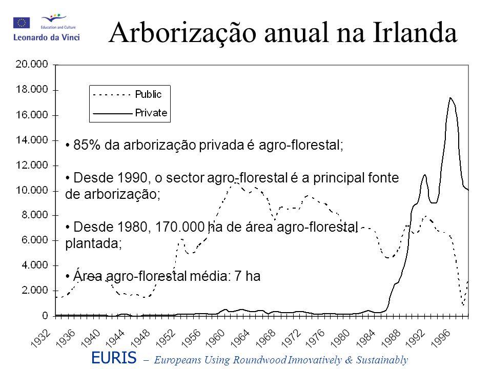 Primeiro desbaste de Coníferas 2.500 a 3.300 coníferas plantadas por ha; Primeiro desbaste por volta do 20.º ano; 40 a 70 m 3 /ha removidos no desbaste; Volume dos desbastes agro-florestais: –400.000 m 3 até 2010; –1 milhão m 3 até 2015; Economicamente marginal: 1.