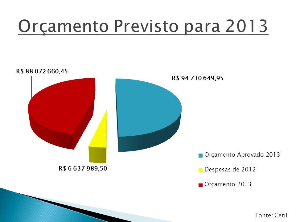 Empenhados em 2012 R$ 105.879.866,20 Despesas de 2012 R$ 6.637.989,50 Total R$ 112.517.855,70 Projeção para 2013* R$ 7.313.660,62 Orçamento 2012 R$ 112.517.855,70 R$ 119.831.516,32 *Valor empenhado de 2012 acrescido de 6,5%