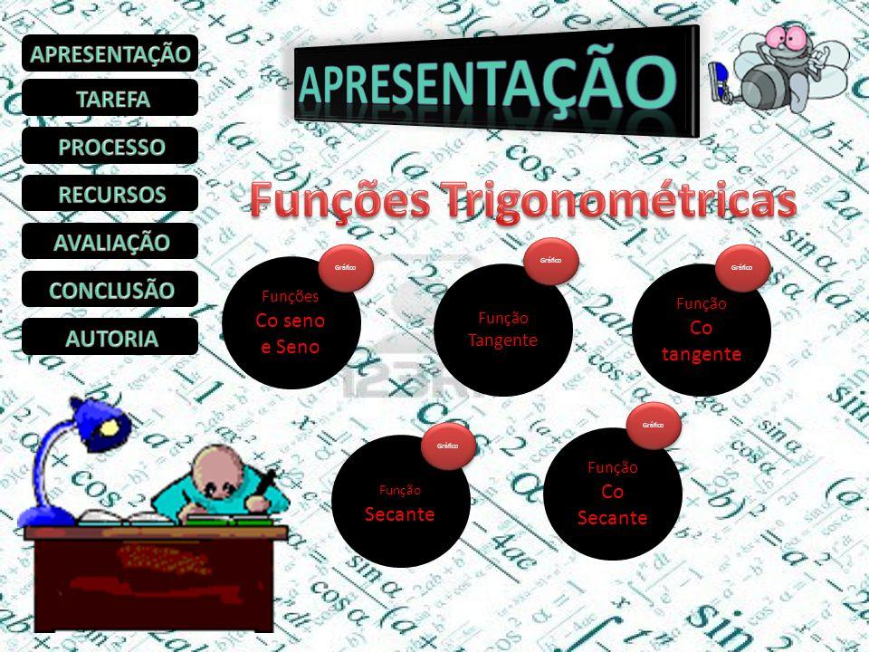 IV-2. Funções Trigonométricas ( )( ) Função Co Secante Funções Co seno e Seno Função Co tangente Função Secante Função Tangente Gráfico