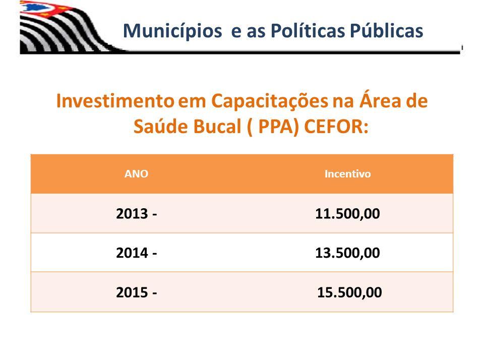 Investimento em Capacitações na Área de Saúde Bucal ( PPA) CEFOR: Municípios e as Políticas Públicas ANOIncentivo 2013 -11.500,00 2014 -13.500,00 2015