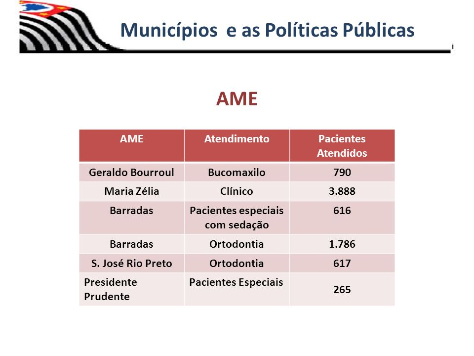 AME Municípios e as Políticas Públicas AMEAtendimentoPacientes Atendidos Geraldo BourroulBucomaxilo790 Maria ZéliaClínico3.888 BarradasPacientes espec