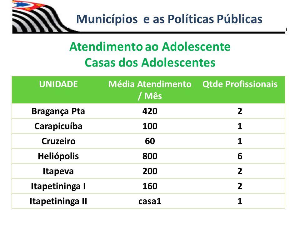 Atendimento ao Adolescente Casas dos Adolescentes Municípios e as Políticas Públicas UNIDADEMédia Atendimento / Mês Qtde Profissionais Bragança Pta420