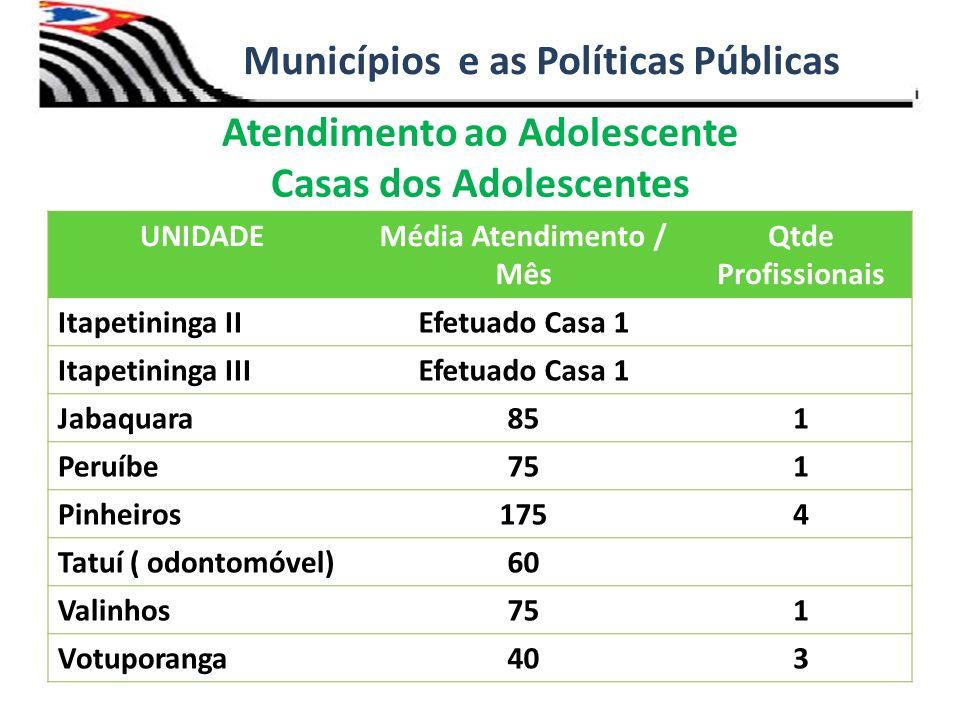 Atendimento ao Adolescente Casas dos Adolescentes Municípios e as Políticas Públicas UNIDADEMédia Atendimento / Mês Qtde Profissionais Itapetininga II