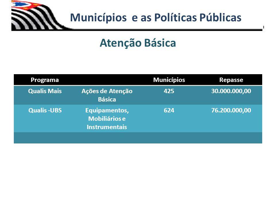 Atenção Básica Municípios e as Políticas Públicas ProgramaMunicípiosRepasse Qualis MaisAções de Atenção Básica 42530.000.000,00 Qualis -UBSEquipamento