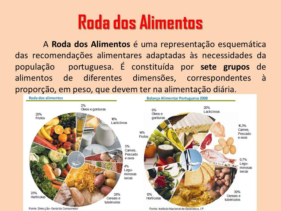 Roda dos Alimentos Cristiana - Azeredo Perdigão A Roda dos Alimentos é uma representação esquemática das recomendações alimentares adaptadas às necess