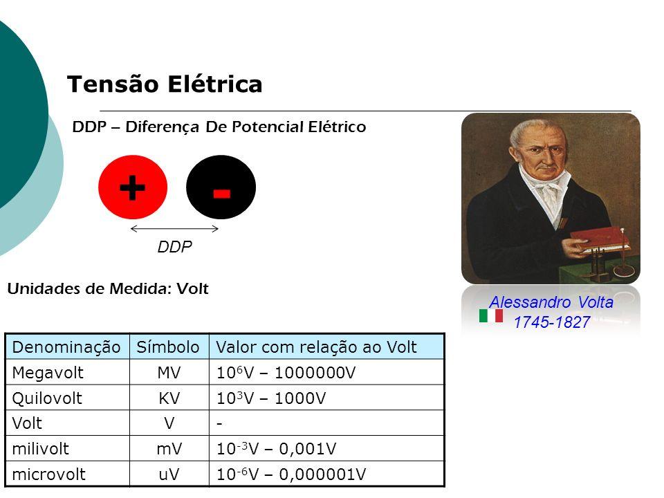 Tensão Elétrica DDP – Diferença De Potencial Elétrico Unidades de Medida: Volt DenominaçãoSímboloValor com relação ao Volt MegavoltMV10 6 V – 1000000V