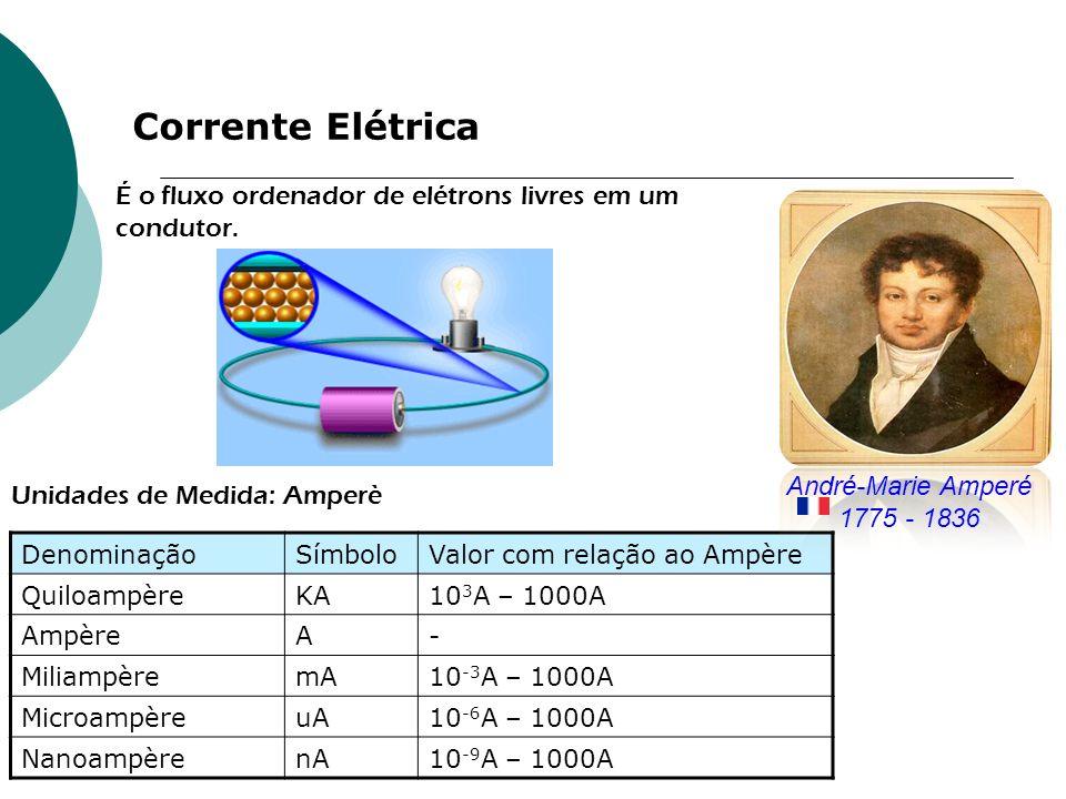 Corrente Elétrica É o fluxo ordenador de elétrons livres em um condutor. DenominaçãoSímboloValor com relação ao Ampère QuiloampèreKA10 3 A – 1000A Amp