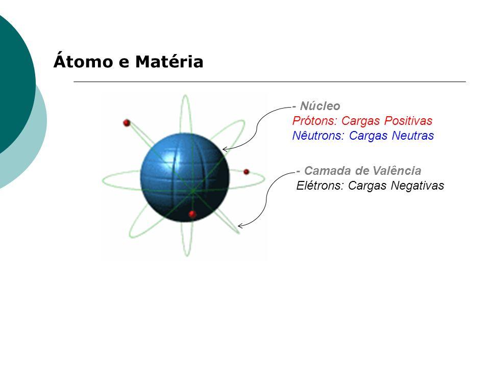 Átomo e Matéria - Núcleo Prótons: Cargas Positivas Nêutrons: Cargas Neutras - Camada de Valência Elétrons: Cargas Negativas